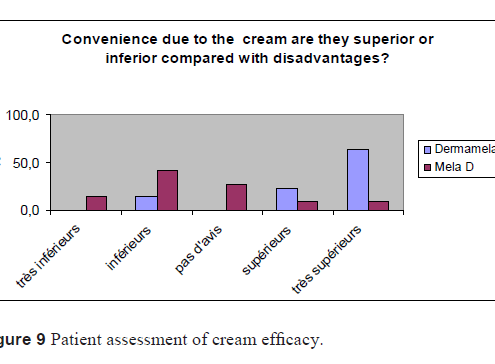 Convenience due to the cream are they superior or inferior compared with disadvantages?